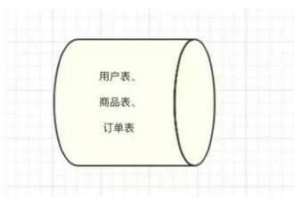 10亿级订单系统分库分表设计思路!预览图