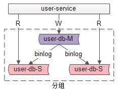"""数据库架构设计中,最重要的""""基概""""!!!预览图"""